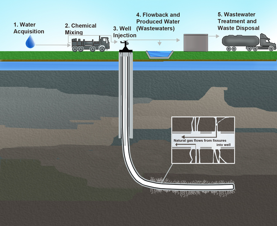 hydranlic fracturing, shale gas
